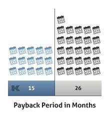 Kimble-Comparison-Netsuite-Payback--G2-Winter-2021
