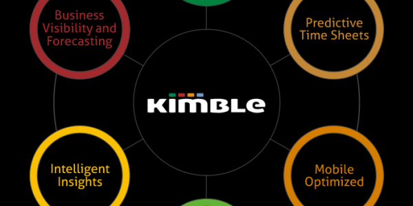Kimble Application's product square