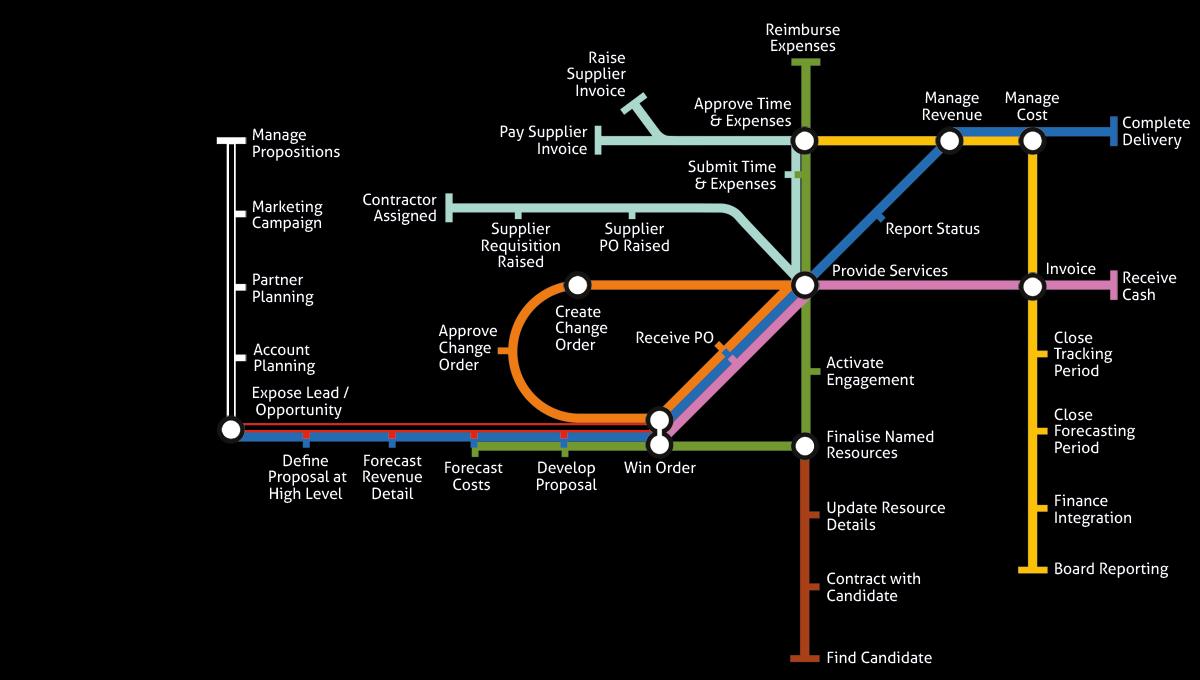 kimble-transport-map